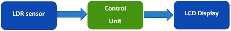 Структурная схема приемной части Li-Fi на основе платы Arduino