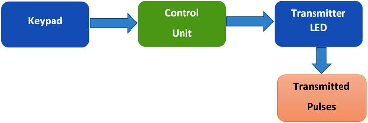 Структурная схема передающей части Li-Fi на основе платы Arduino