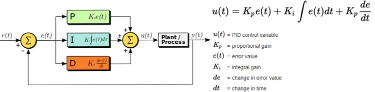 Принципы работы PID контроллера
