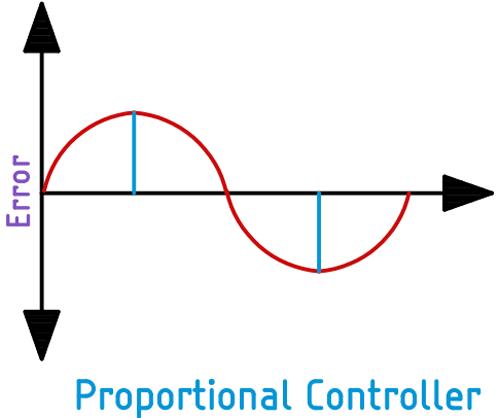 Принцип работы пропорциональной составляющей ПИД регулятора