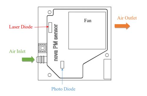 Внутрення структура датчика Nova PM Sensor SDS011