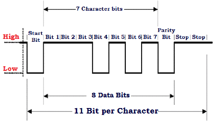 Принцип передачи одного символа в UART