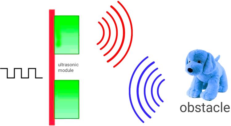 Принцип определения расстояния с помощью ультразвукового датчика