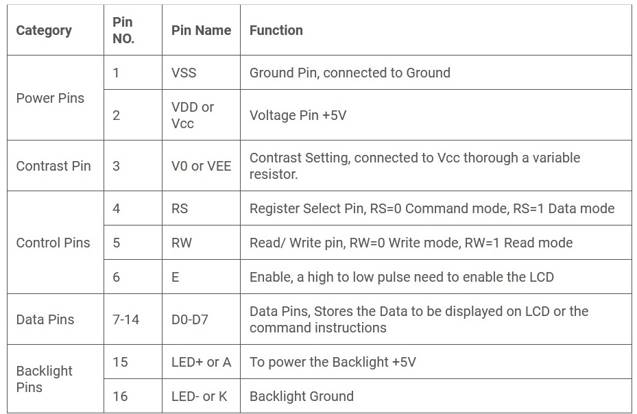 Назначение контактов ЖК дисплея 16x2