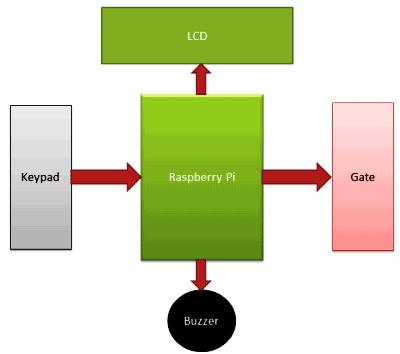 Структурная схема взаимодействия элементов проекта кодового замка
