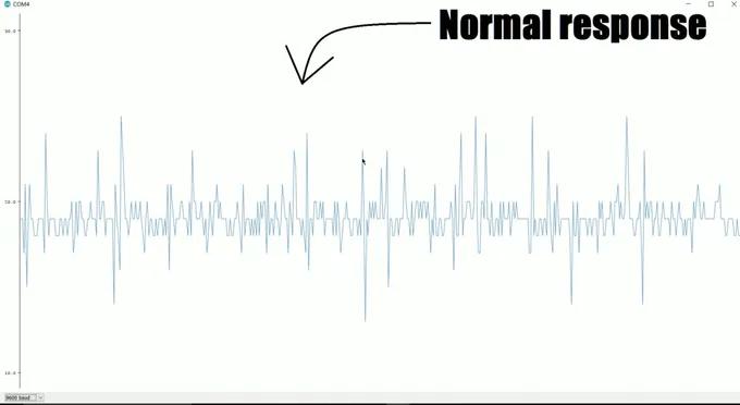 Нормальный вид графика
