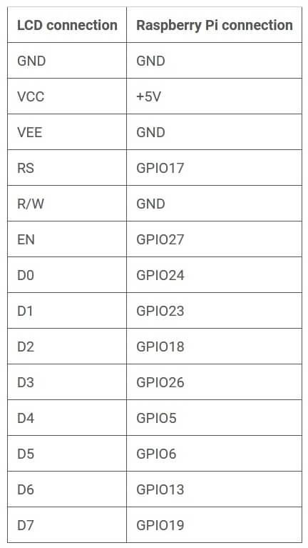 Схема соединений между платой Raspberry Pi и ЖК дисплеем
