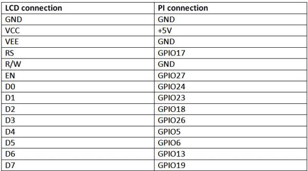 Соединения между платой Raspberry Pi и ЖК дисплеем