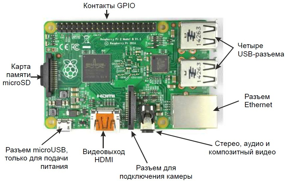 Обозначение элементов на плате Raspberry Pi (на русском)