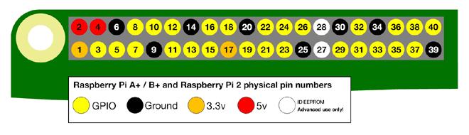 Распиновка контактов ввода/вывода (GPIO) платы Raspberry Pi