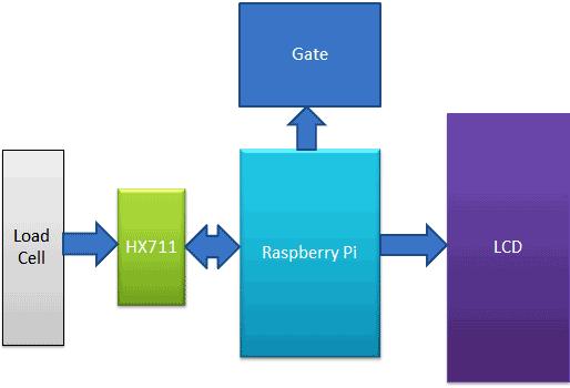 Структурная схема работы проекта