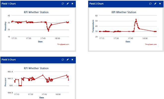 Вид графиков данных на сервисе ThingSpeak