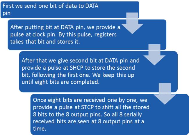 Алгоритм взаимодействия с регистром сдвига в нашем проекте