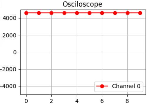 Внешний вид построенной осциллограммы