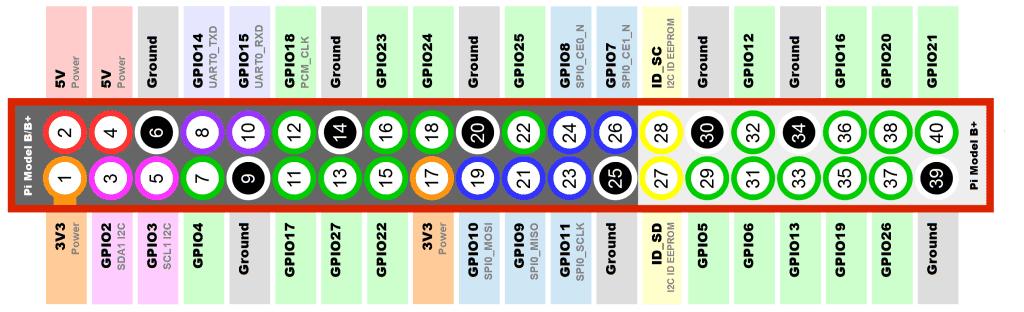 Распиновка контактов ввода/вывода платы Raspberry Pi