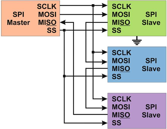 Принцип управления ведущим нескольких ведомых в протоколе SPI