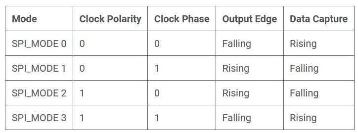 Взаимосвязь режимов передачи протокола SPI с полярностью (polarity) и фазой (phase) синхросигнала