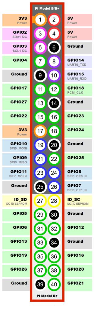 Схема расположения контактов ввода/вывода платы Raspberry Pi