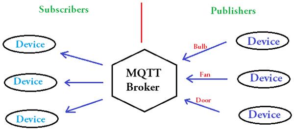 Принцип работы MQTT брокера