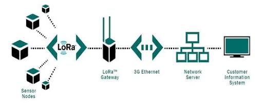 Принцип усовершенствования проекта на основе технологии Lora