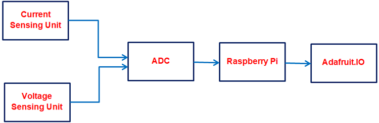 Структурная схема работы умного измерителя электроэнергии на основе платы Raspberry Pi
